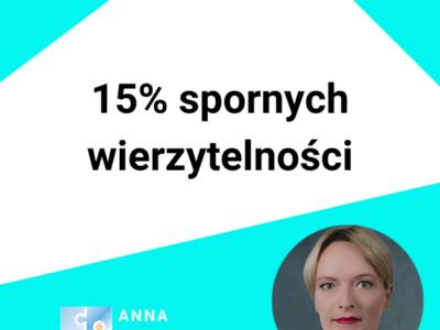 15% spornych wierzytelności